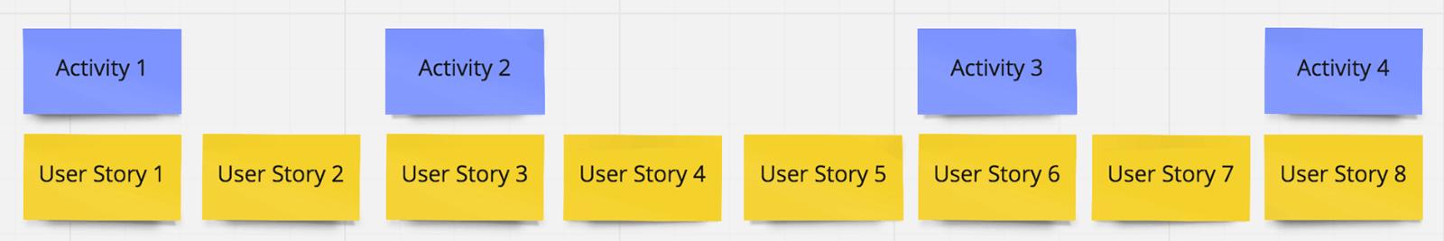 Erstelle das Grundgerüst deiner Story Map