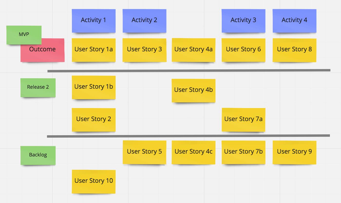 Plane die weiteren Releases mit dem Story Map Template