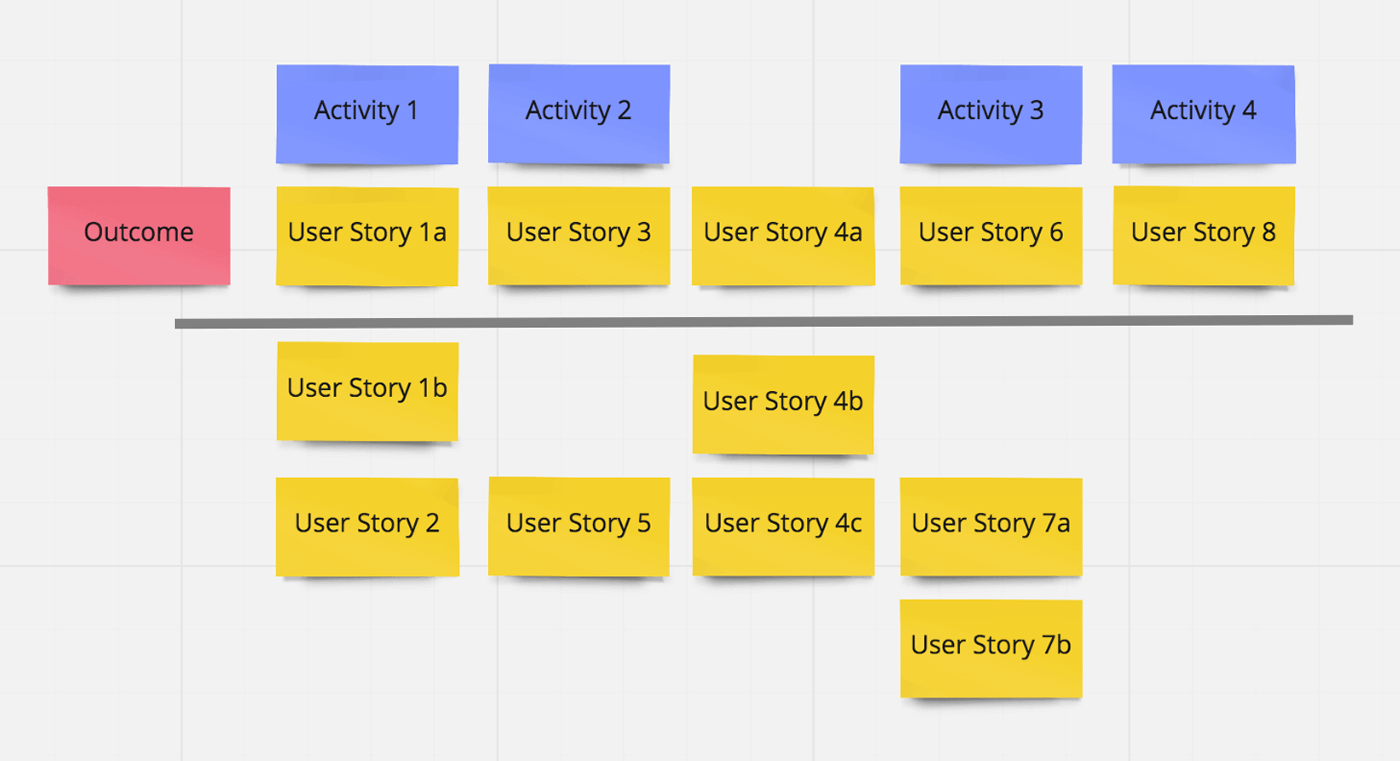 User Story Map example